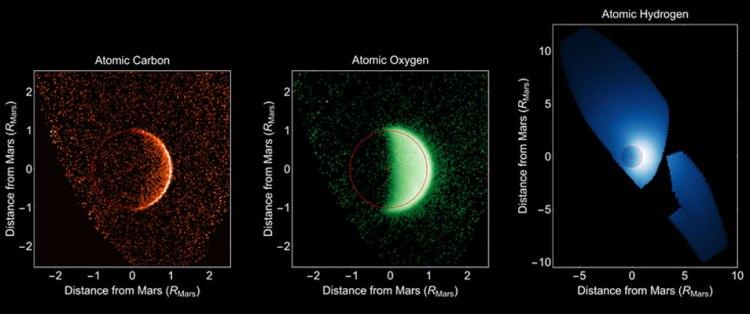 Drie kijkjes op de ontsnappende atmosfeer van Mars. Door alle producten van de afbraak van water en koolstofdioxide te bestuderen, kunnen onderzoekers een beeld krijgen van de processen die ervoor zorgen dat Mars stukjes van zijn atmosfeer verliest. Afbeelding: University of Colorado / NASA.