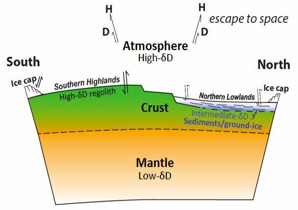 Deze afbeelding laat de waterreservoirs op Mars zien. Dit onderzoek suggereert dus dat er een derde waterreservoir is dat zich ondergronds bevindt en wel eens een groot deel van het water dat Mars ooit op het oppervlak bezat kan herbergen. Afbeelding: NASA.