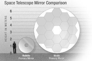 De spiegel van Hubble naast de spiegel van de James Webb-telescoop. Wat een verschil!