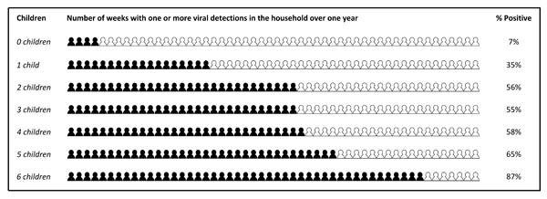 Het aantal weken waarin één of meer virussen in het huishouden werden gedetecteerd, afgezet tegen het aantal kinderen dat het huishouden telt.