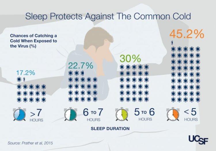 Slaap en de kans op verkoudheid wanneer je aan het verkoudheidsvirus wordt blootgesteld. Afbeelding: Prather et al, 2015.