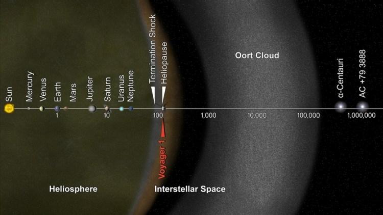 De afstand tussen de aarde en de zon is één astronomische eenheid (1 AE). Dit betekent dat Voyager 1 ondertussen zo'n 125 AE heeft afgelegd. Wanneer komt Voyager 1 de eerste ster tegen? Misschien wel nooit! Maar stel, Voyager 1 reist direct naar de dichtstbijzijnde ster - Alpha Centauri - dan zou die reis ongeveer 100.000 jaar duren. Alpha Centauri is namelijk 4,3 lichtjaar (oftewel 272.000 astronomische eenheden) van onze moederster verwijderd.