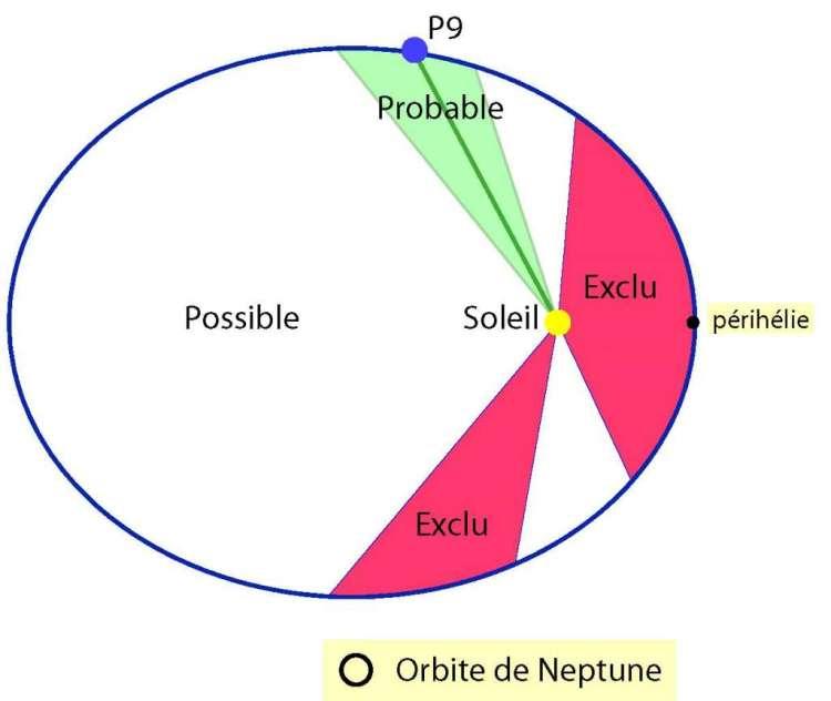 In de rode gebieden hoeven we volgens onderzoekers niet naar de planeet te zoeken. Afbeelding: Observatorium van Parijs.