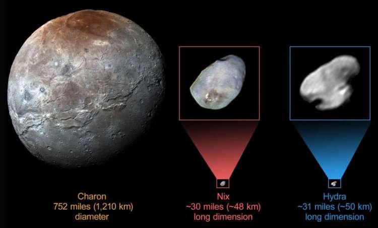 Op de afbeelding hierboven zie je (v.l.n.r.): Charon (met een diameter van iets meer dan 1200 kilometer), Nix (ongeveer 48 kilometer lang) en Hydra (ongeveer 50 kilometer lang). Afbeelding: NASA / JHUAPL / SwRI.