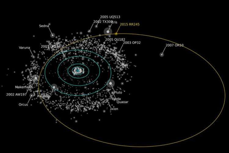 Hier zie je (in oranje) de vermoedelijke baan van RR245. Objecten die net zo helder of helderder zijn dan RR245 zijn voorzien van een naamlabel. RR245 behoort tot de twintig grootste objecten in de Kuipergordel. Afbeelding: Alex Parker / OSSOS-team.