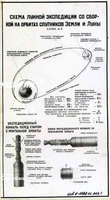 Poster van één van de oorspronkelijke plannen om Sojoez (LOK), gelanceerd met een krachtige N1-raketlanceerder en gekoppeld aan een extra brandstofmodule naar de maan te laten vliegen, een plan welke nooit met succes werd uitgevoerd. Foto: RKK Energia.