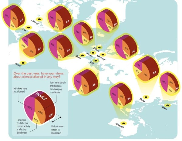 Bad 3d Pie Chart Alert By Scientific American No Less The