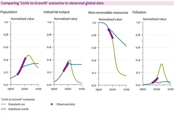Vergleich zwischen World3-Prognose und realer Entwicklung