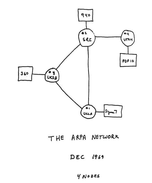 First four ARPANET nodes