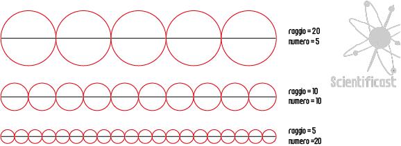 Misura di Hausdorff per una linea.