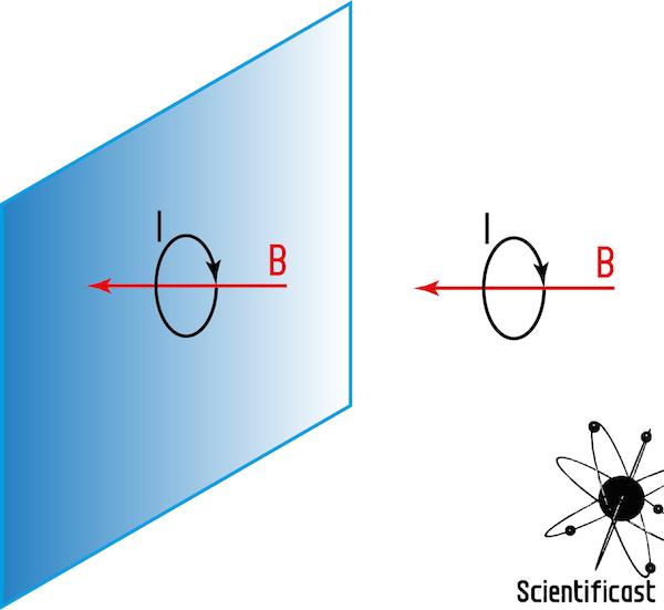 Se metto una spira in cui circola una corrente I di fronte ad uno specchio, ciò che vedo nello specchio stesso è un campo magnetico che va nella stessa direzione.