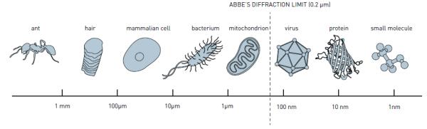 abbe's diffraction limit