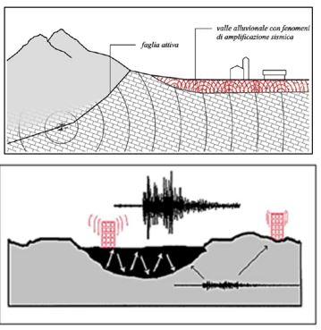 Figura 9: Effetto di sito – Riflessioni multiple dell'onda