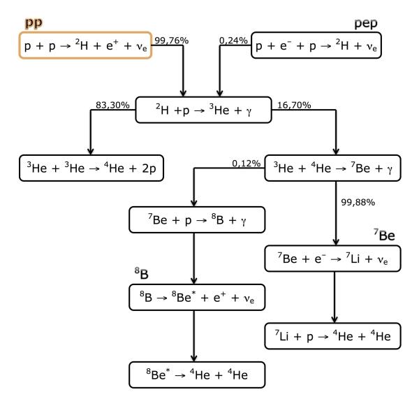 Le varie ramificazioni della catena protone-protone, ciascuna con la sua prevalenza nel Sole; sono anche indicate le reazioni che contribuiscono al flusso di neutrini solari (pp, pep, 7Be, 8B). Come si può notare, nel Sole i neutrini pp danno il via alla sequenza nel 99,76% delle volte.