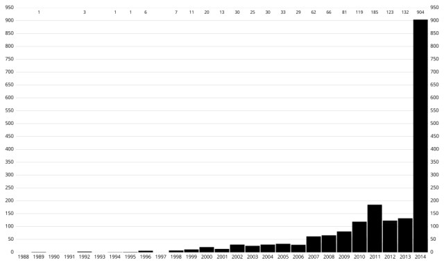 Numero di esopianeti scoperti per anno, aggiornato alla fine del 2014. Fonte Wikipedia