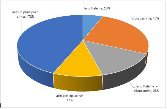 Fig.1 diagramma riassuntivo dei risultati dell'indagine.
