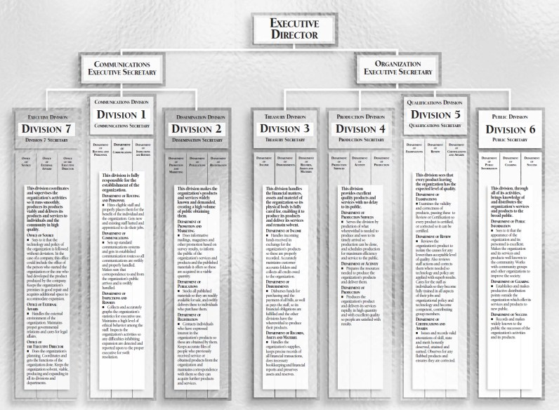 Scientology 7-division org board, from the Scientology Basics of Organizing on-line course.