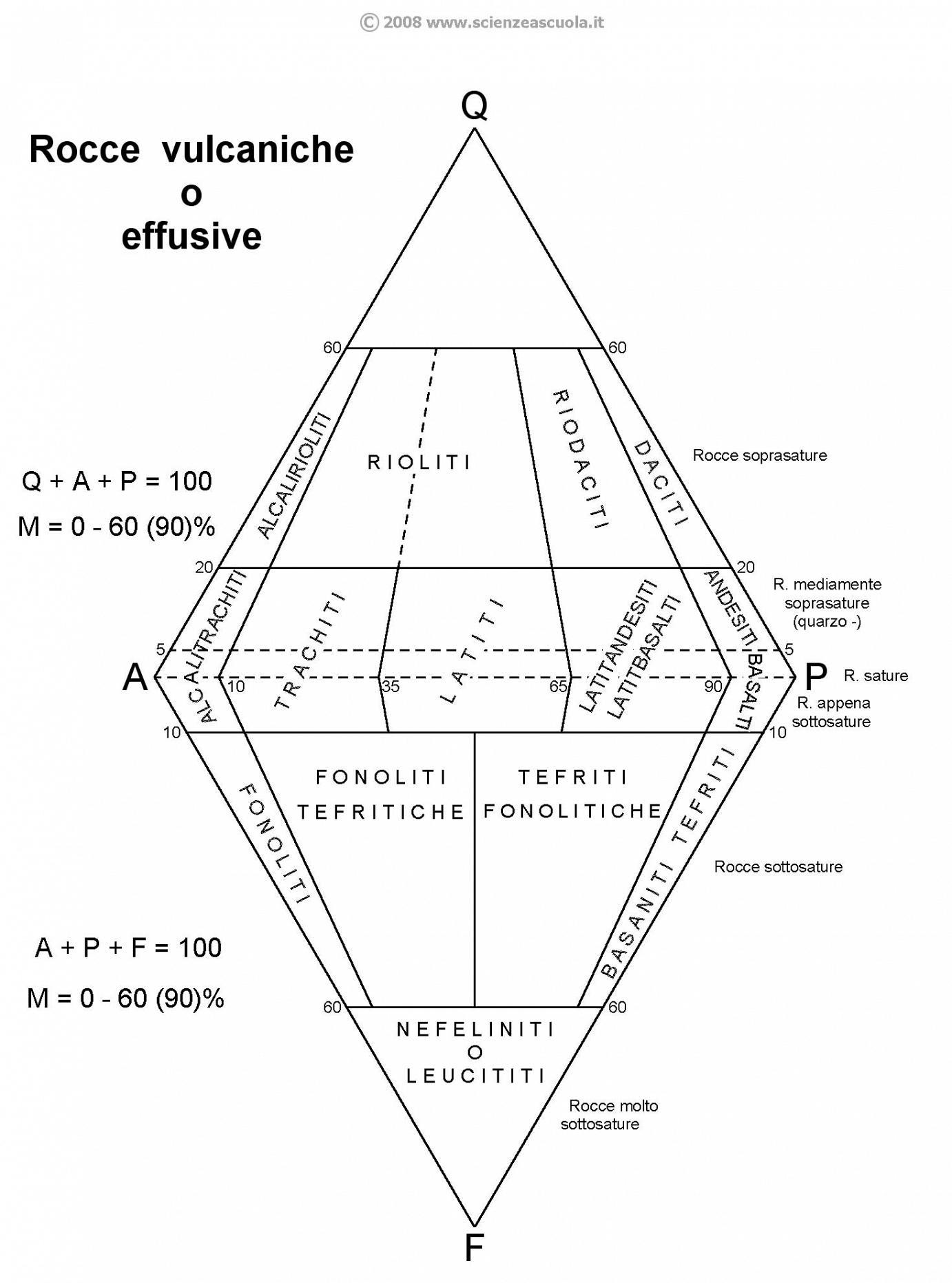 Come Si Usa Il Diagramma Di Streckeisen