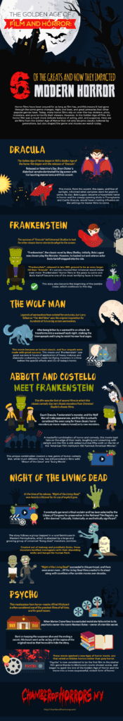 Golden Age of Film and Horror Infographic