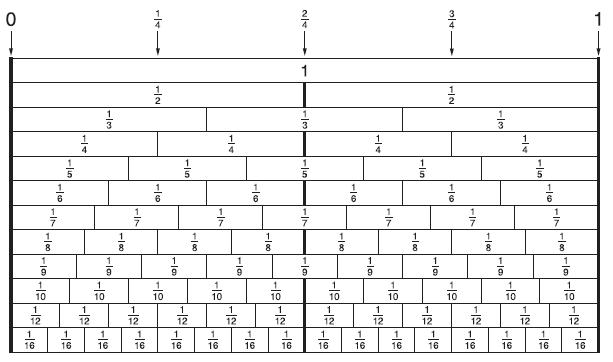 Number Names Worksheets fraction table printable Free – Fraction Bar Worksheets Printable