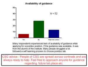 Guidance availability