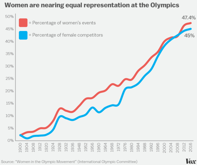 womenolympics