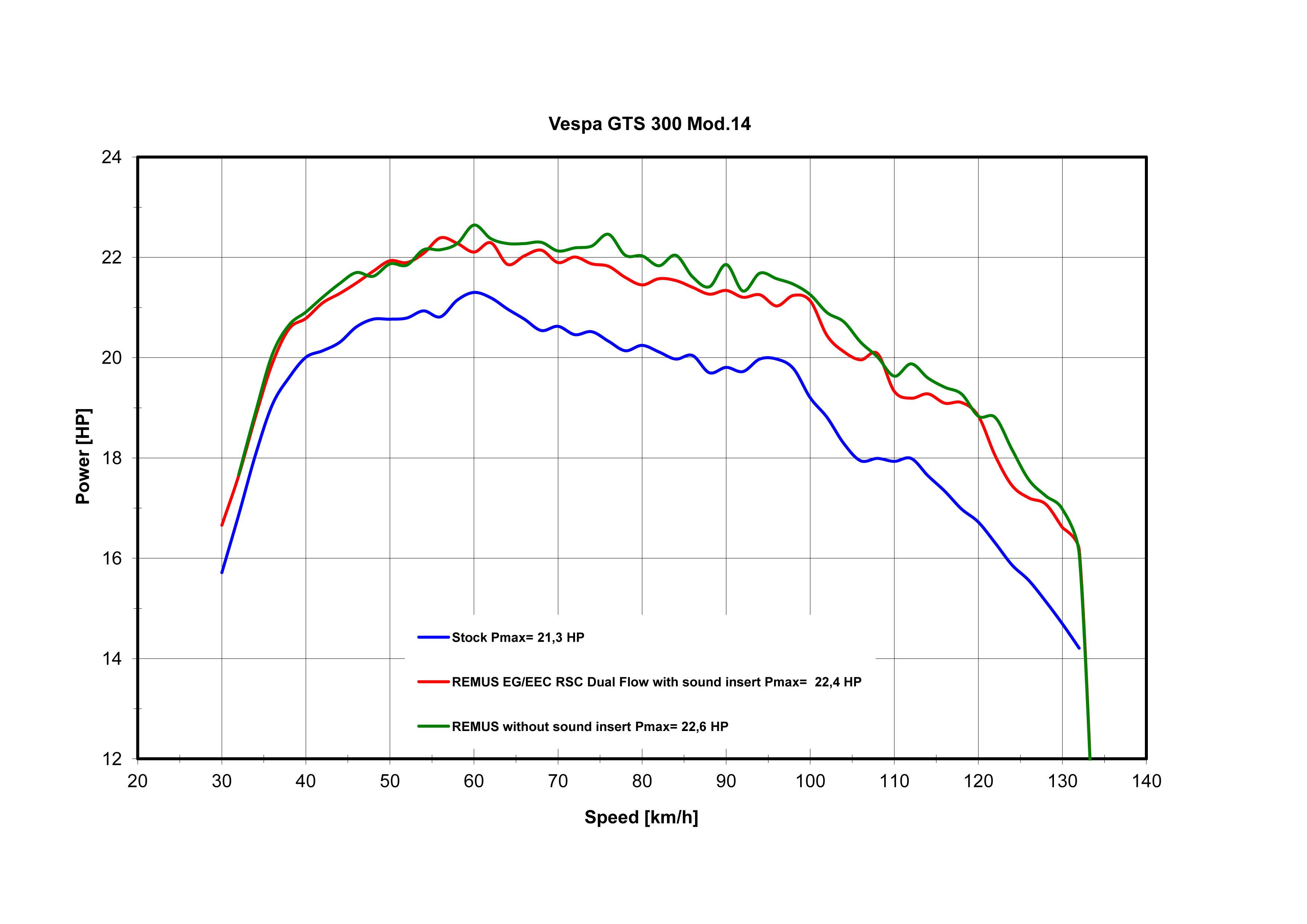 Auspuff Remus Rsc Dual Flow Vespa Gts 125ie Super Vespa