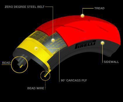 Pirelli Tyre Diagram