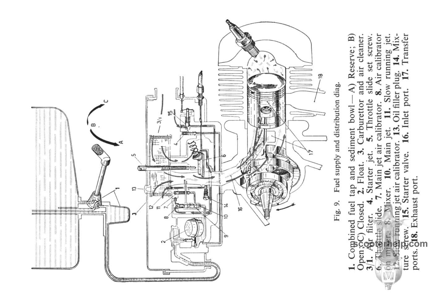 Haynes Vespa T5 Manual