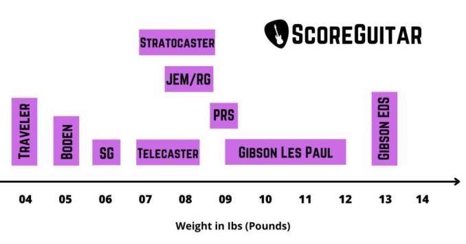 guitar weight chart