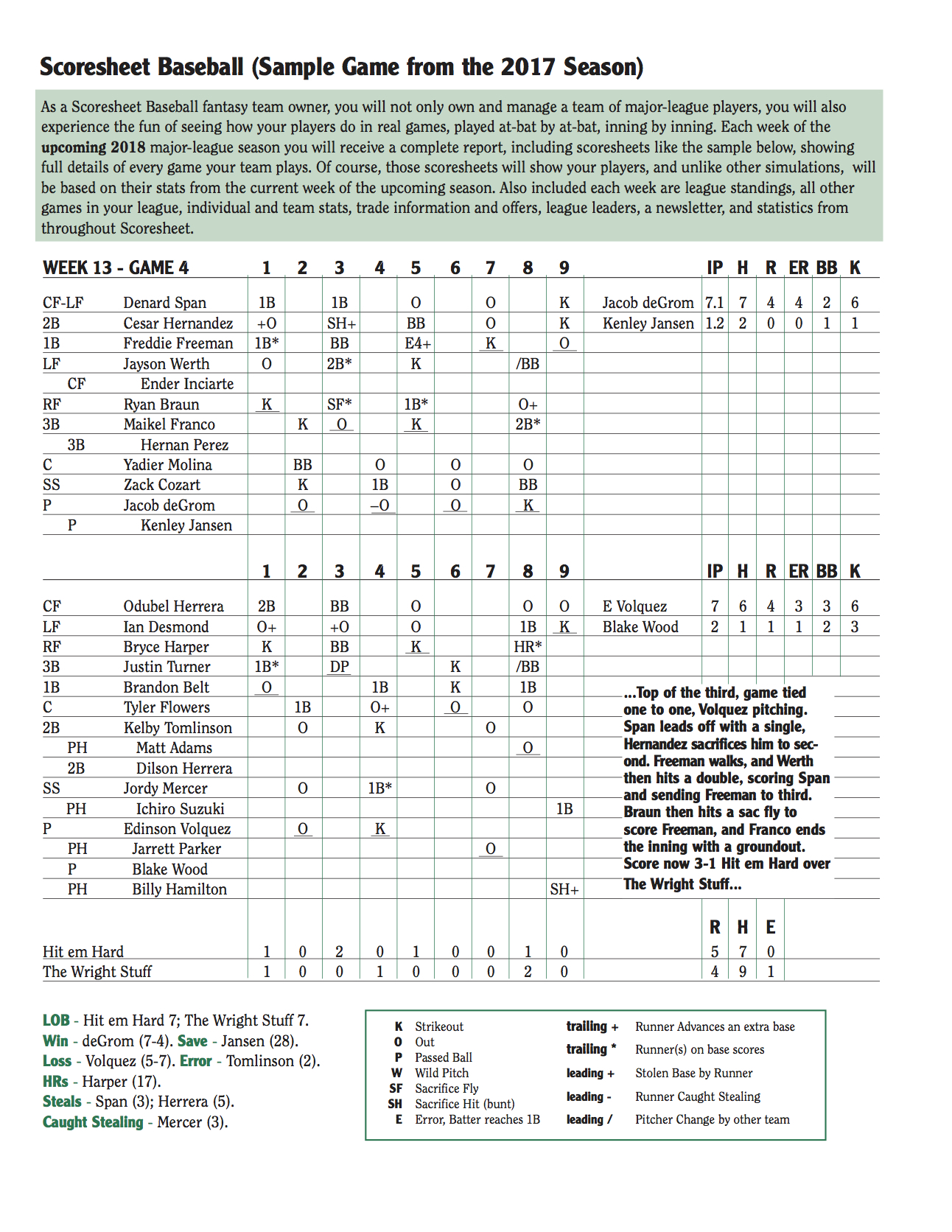 Scoresheet Fantasy Baseball