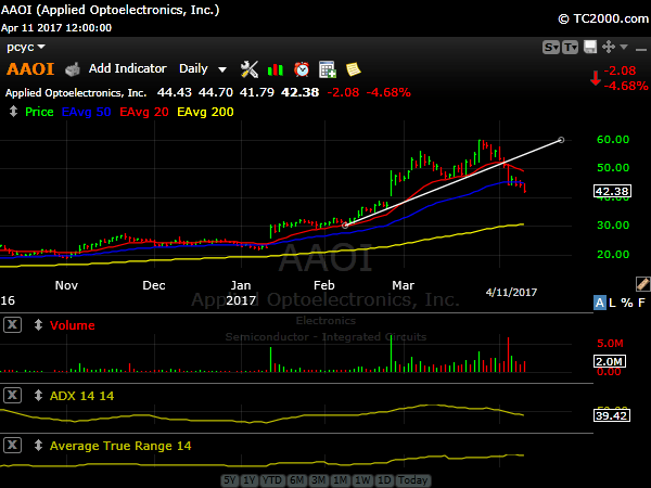 Cole Stock Market Report