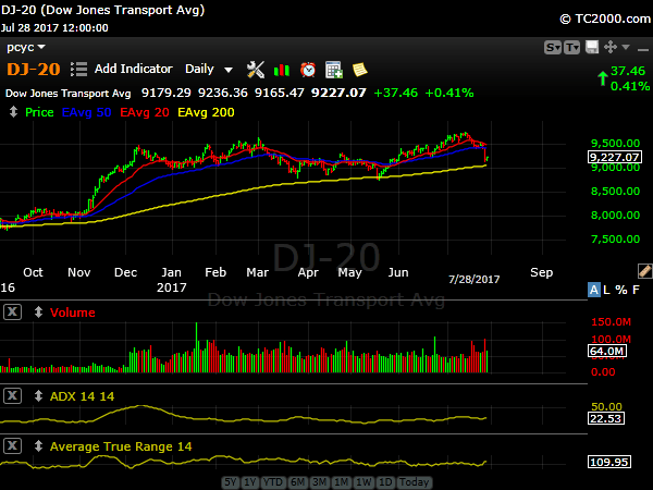 Dow Transports