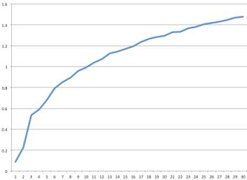 Logarithmic Curve