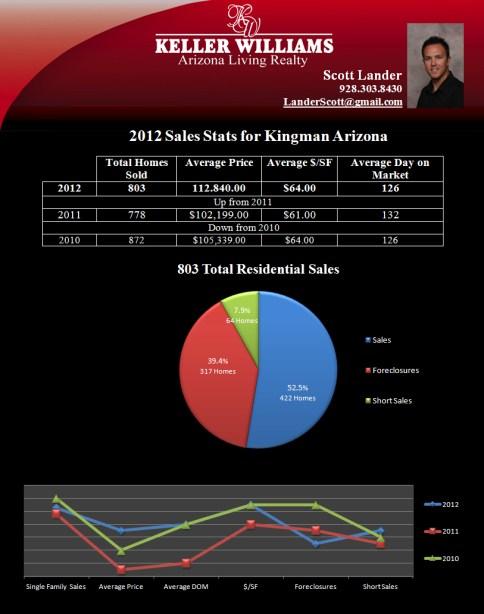 2012 Stats Kingman AZ