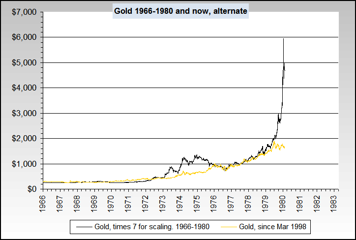 gold1966_1980and_now_alt