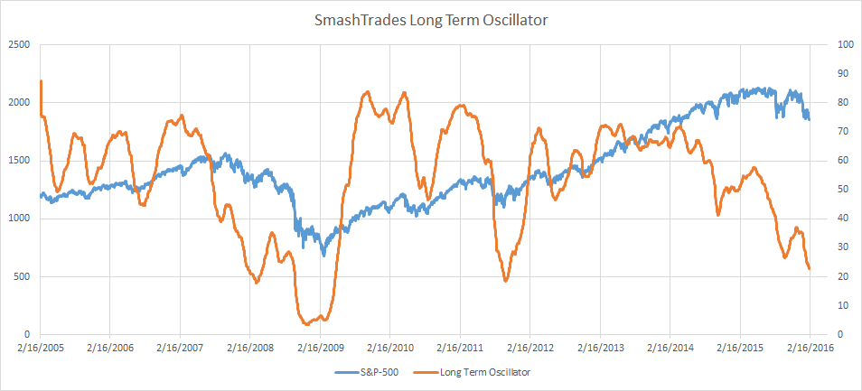 SmashTrades long term stock market indicator