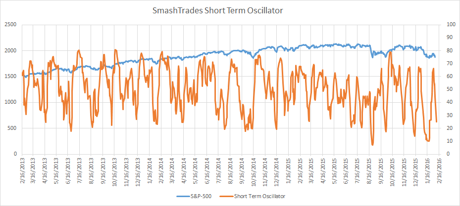 SmashTrades short term stock market indicator