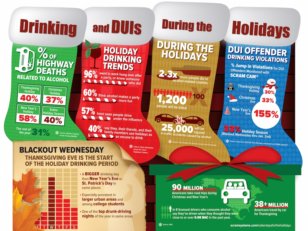 Infographic Drinking And Duis During The Holidays