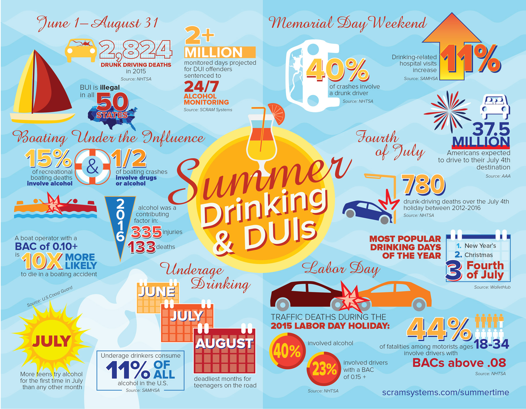 Summer Duis Drunk Driving Never Goes Into Vacation Mode
