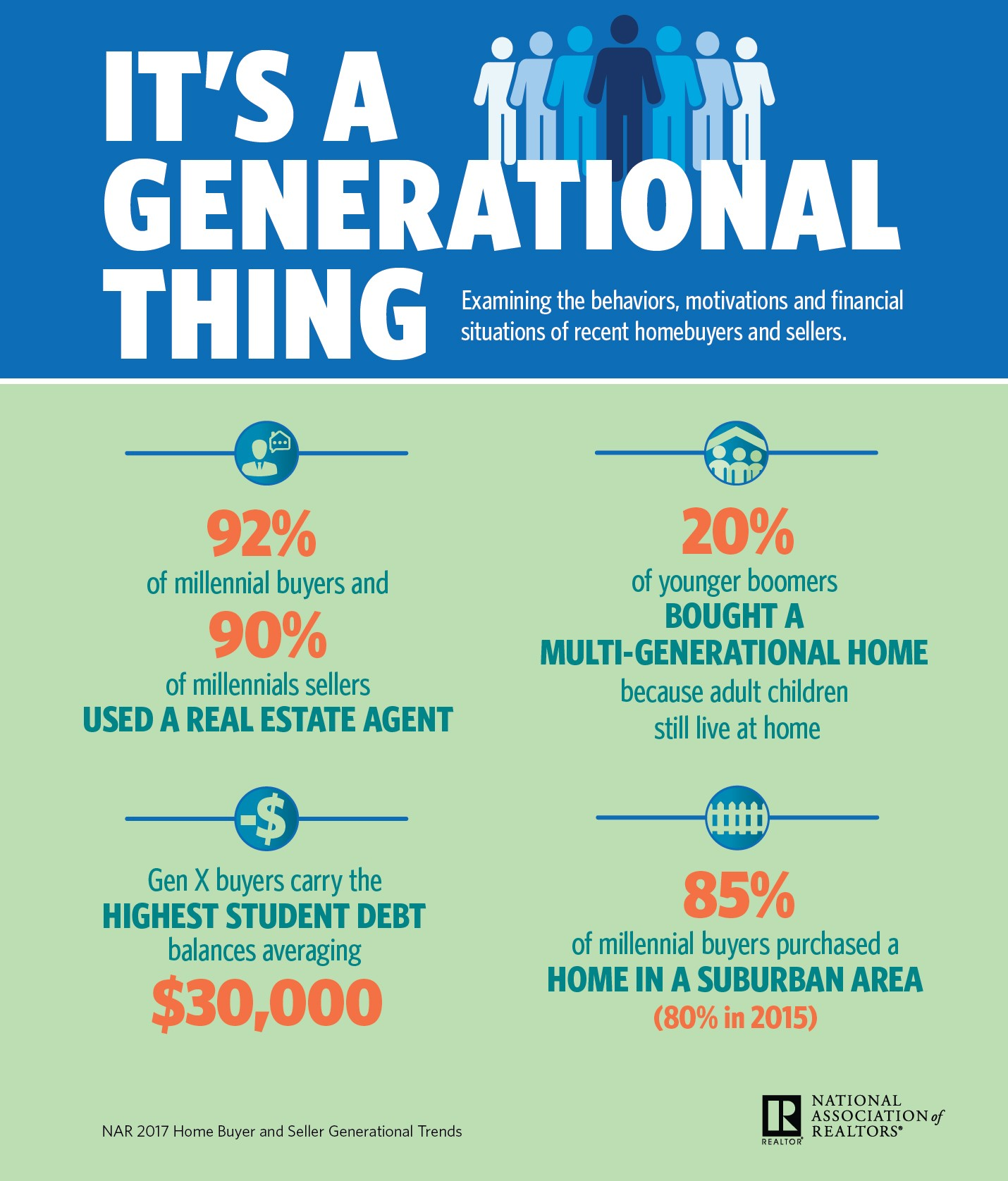2017 Nar Generational Survey It S Not All About The