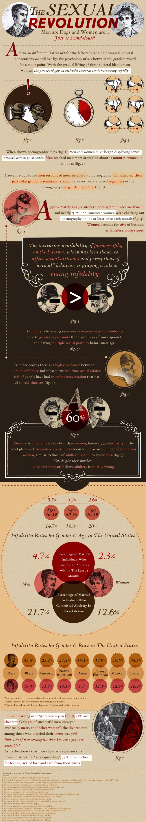 Infographic about the sexual revolution