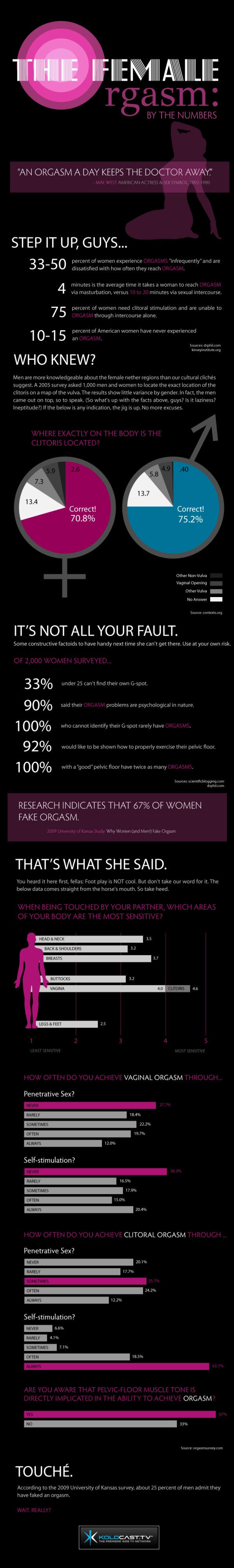 Strange facts about the female orgasm an info graphic