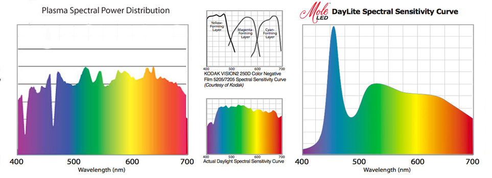 Natural Spectrum Light Bulbs