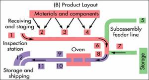 Production of Quality Goods and Services