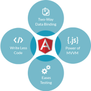 Image result for why angularjs