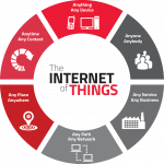 Internet of Things (IoT) and Where the Distributor Fits In