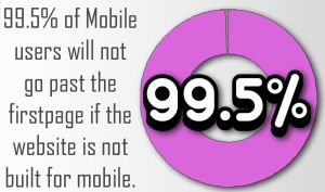 99.5% of Mobile users will not go past the first page if the website is not built for mobile.
