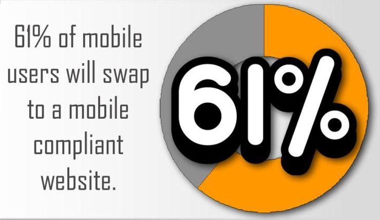 61% of mobile users with swap to a mobile compliant website.