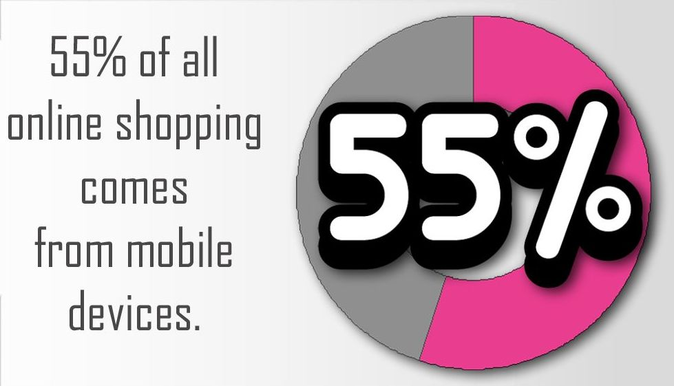 55% of all online shopping comes from mobile devices.